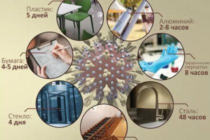 коронавірус та поверхні